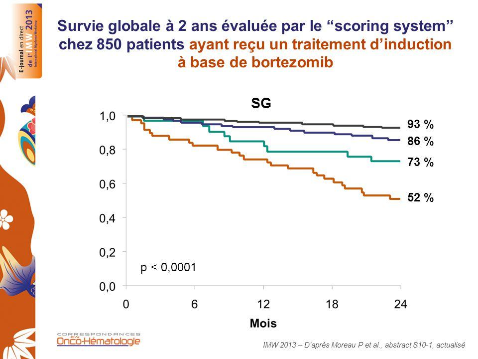"""Survie globale à 2 ans évaluée par le """"scoring system"""" chez 850 patients ayant reçu un traitement d'induction à base de bortezomib p < 0,0001 93 % 86"""