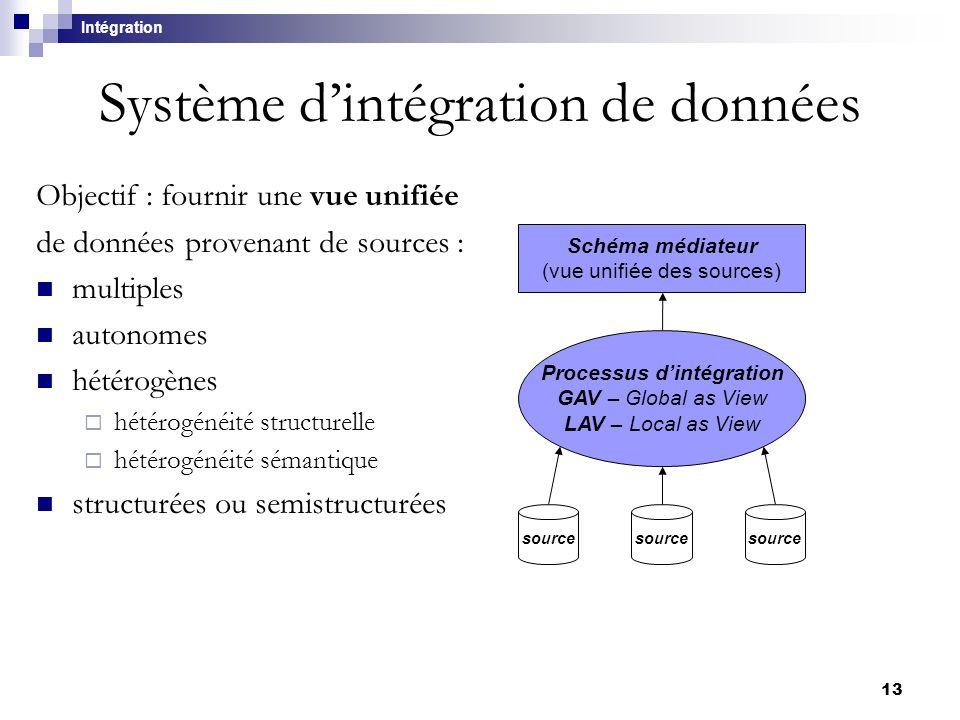 13 source Schéma médiateur (vue unifiée des sources) ? Système d'intégration de données Objectif : fournir une vue unifiée de données provenant de sou