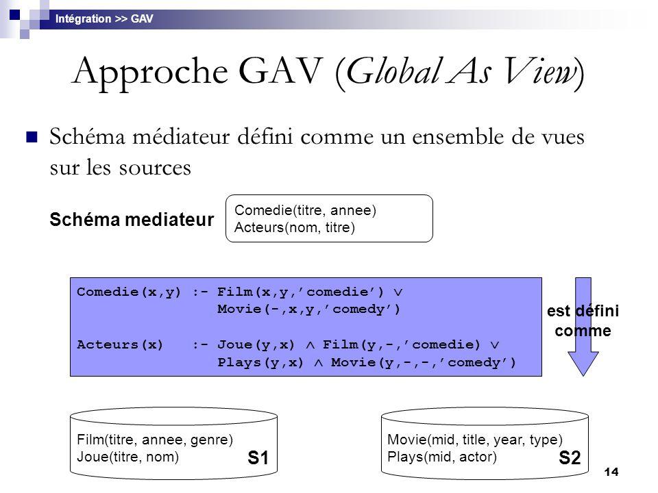 14 Approche GAV (Global As View) Schéma médiateur défini comme un ensemble de vues sur les sources Film(titre, annee, genre) Joue(titre, nom) Movie(mi