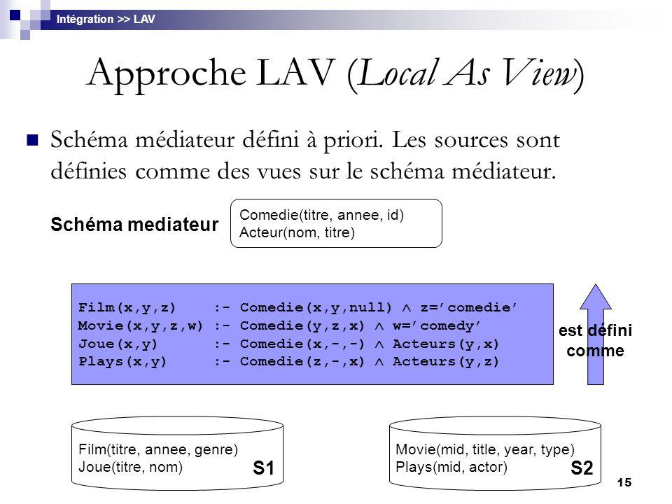 15 Approche LAV (Local As View) Schéma médiateur défini à priori. Les sources sont définies comme des vues sur le schéma médiateur. Intégration >> LAV