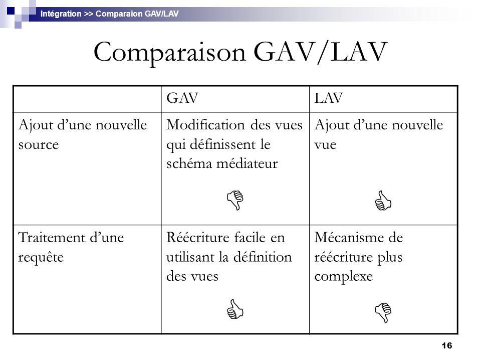 16 Comparaison GAV/LAV Intégration >> Comparaion GAV/LAV GAVLAV Ajout d'une nouvelle source Modification des vues qui définissent le schéma médiateur
