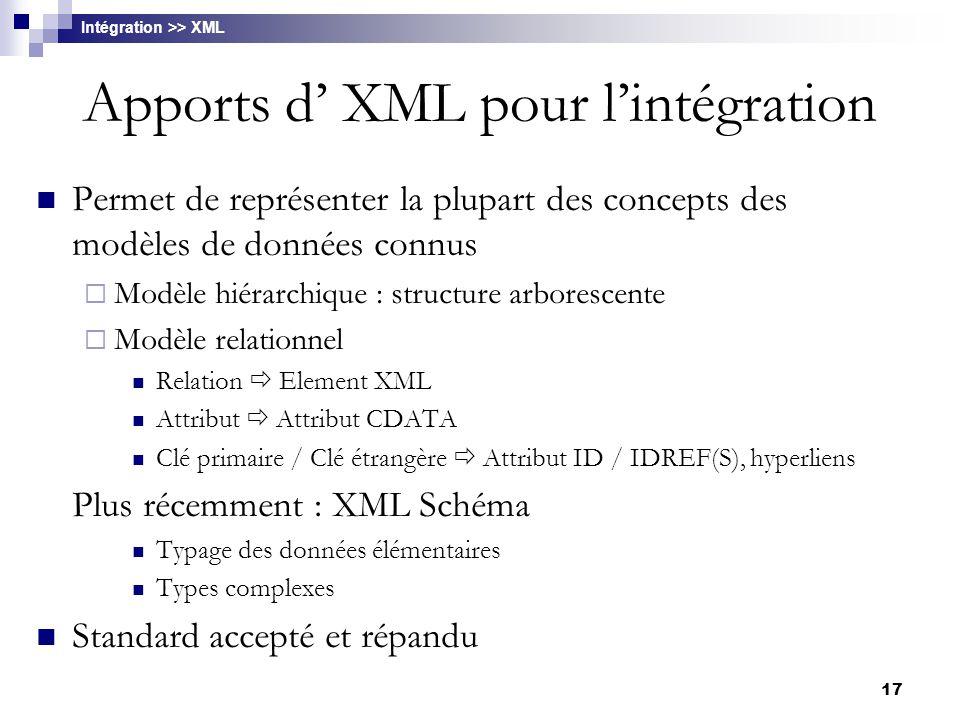 17 Apports d' XML pour l'intégration Permet de représenter la plupart des concepts des modèles de données connus  Modèle hiérarchique : structure arb