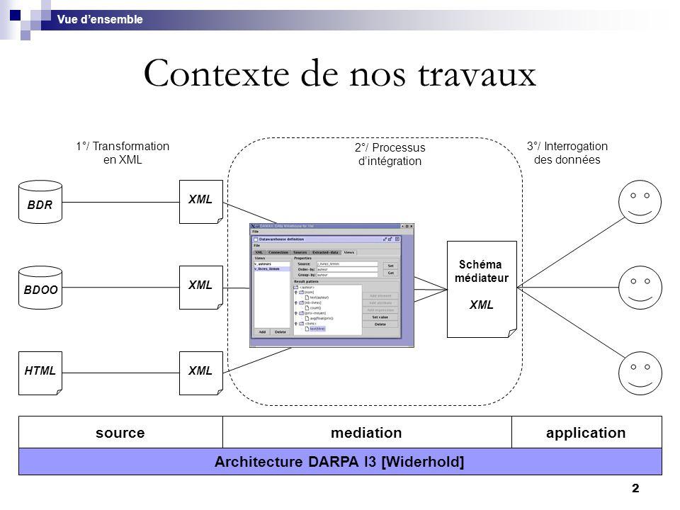 2 Contexte de nos travaux BDOO BDR HTML XML 1°/ Transformation en XML Schéma médiateur XML 2°/ Processus d'intégration 3°/ Interrogation des données V