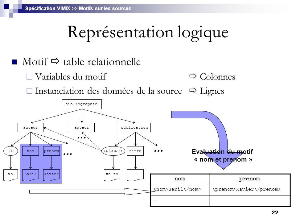22 Représentation logique Motif  table relationnelle  Variables du motif  Colonnes  Instanciation des données de la source  Lignes … nomprenom Ba
