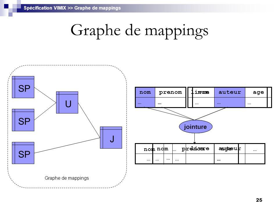 25 Graphe de mappings SP U J Graphe de mappings Spécification VIMIX >> Graphe de mappings …… prenomnom … …… ageprenom … nom …… ageprenom union …… …nom