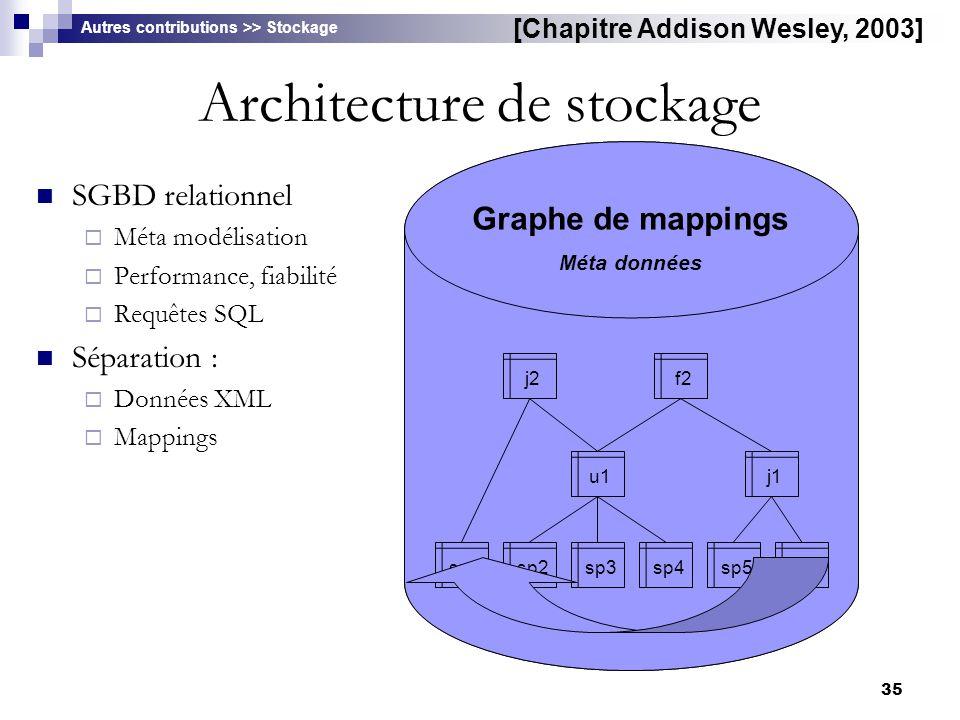 35 Architecture de stockage SGBD relationnel  Méta modélisation  Performance, fiabilité  Requêtes SQL Séparation :  Données XML  Mappings Schéma