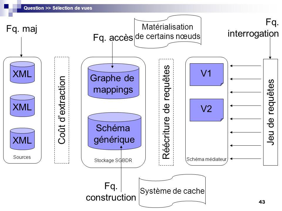 43 XML V1 V2 Sources Stockage SGBDR Schéma médiateur Jeu de requêtes Fq. maj Fq. accès Question >> Sélection de vues Graphe de mappings Schéma génériq