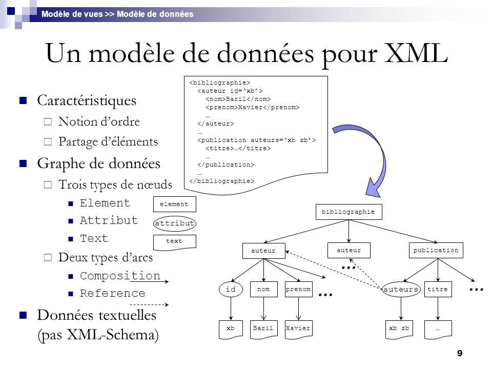 9 Un modèle de données pour XML Caractéristiques  Notion d'ordre  Partage d'éléments Graphe de données  Trois types de nœuds Element Attribut Text