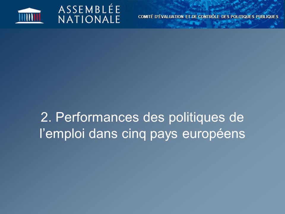 COMITÉ D'ÉVALUATION ET DE CONTRÔLE DES POLITIQUES PUBLIQUES 2. Performances des politiques de l'emploi dans cinq pays européens