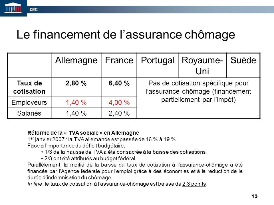 CEC 13 Le financement de l'assurance chômage AllemagneFrancePortugalRoyaume- Uni Suède Taux de cotisation 2,80 %6,40 %Pas de cotisation spécifique pou