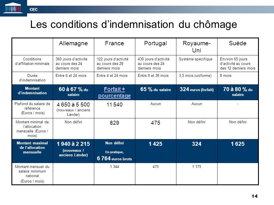 CEC 14 Les conditions d'indemnisation du chômage AllemagneFrancePortugalRoyaume- Uni Suède Conditions d'affiliation minimale 360 jours d'activité au c