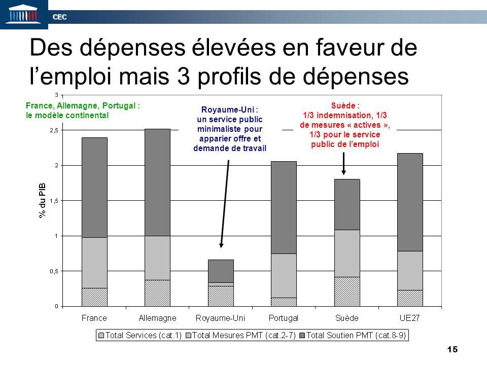 CEC 15 Des dépenses élevées en faveur de l'emploi mais 3 profils de dépenses Suède : 1/3 indemnisation, 1/3 de mesures « actives », 1/3 pour le servic