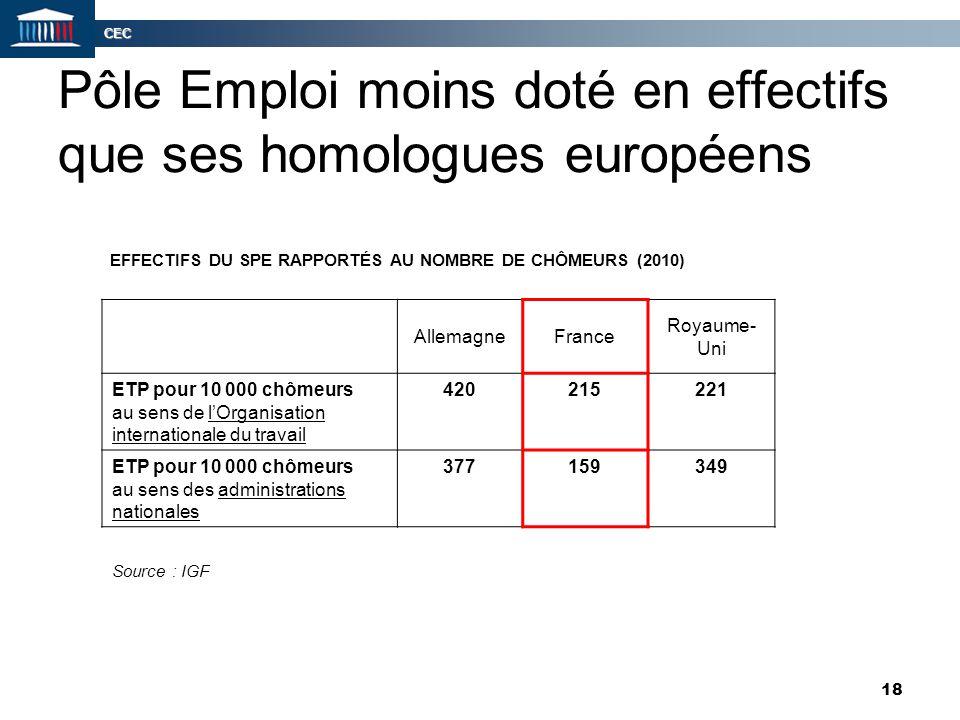 CEC 18 Pôle Emploi moins doté en effectifs que ses homologues européens EFFECTIFS DU SPE RAPPORTÉS AU NOMBRE DE CHÔMEURS (2010) AllemagneFrance Royaum