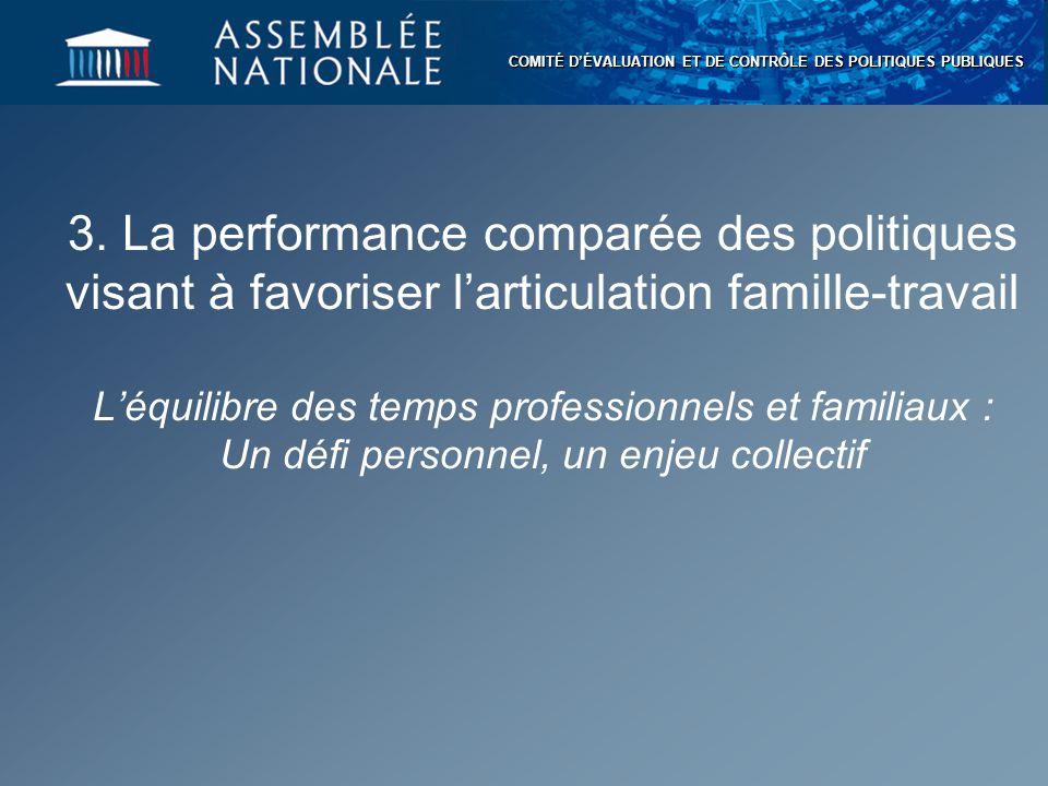 COMITÉ D'ÉVALUATION ET DE CONTRÔLE DES POLITIQUES PUBLIQUES 3. La performance comparée des politiques visant à favoriser l'articulation famille-travai