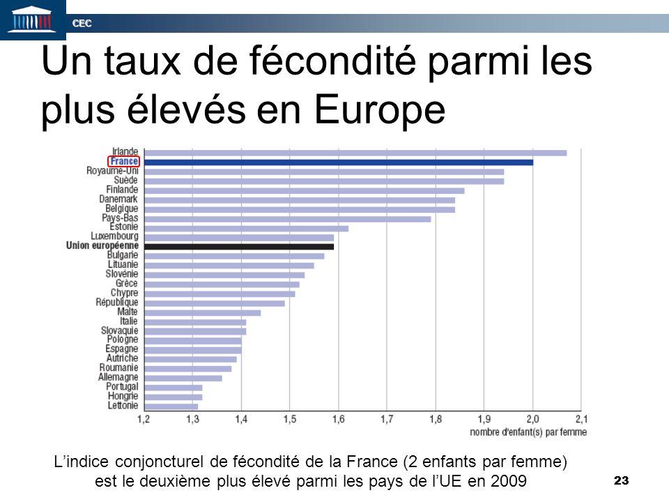 CEC 23 Un taux de fécondité parmi les plus élevés en Europe L'indice conjoncturel de fécondité de la France (2 enfants par femme) est le deuxième plus
