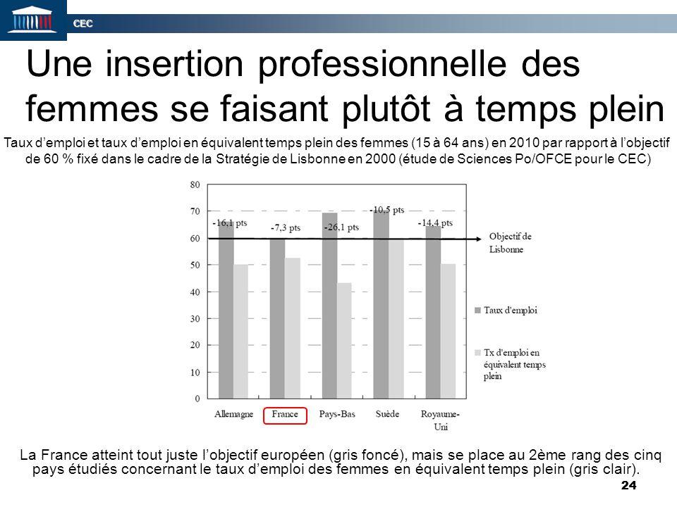 CEC 24 Une insertion professionnelle des femmes se faisant plutôt à temps plein La France atteint tout juste l'objectif européen (gris foncé), mais se