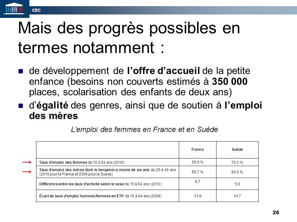 CEC 26 Mais des progrès possibles en termes notamment : de développement de l'offre d'accueil de la petite enfance (besoins non couverts estimés à 350
