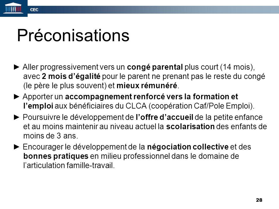 CEC 28 Préconisations ► Aller progressivement vers un congé parental plus court (14 mois), avec 2 mois d'égalité pour le parent ne prenant pas le rest