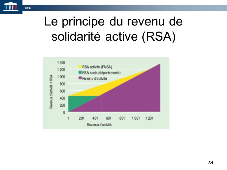 CEC 31 Le principe du revenu de solidarité active (RSA)