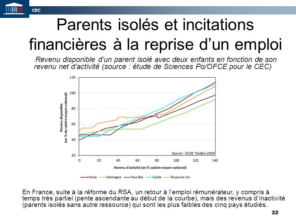CEC 32 Parents isolés et incitations financières à la reprise d'un emploi Revenu disponible d'un parent isolé avec deux enfants en fonction de son rev