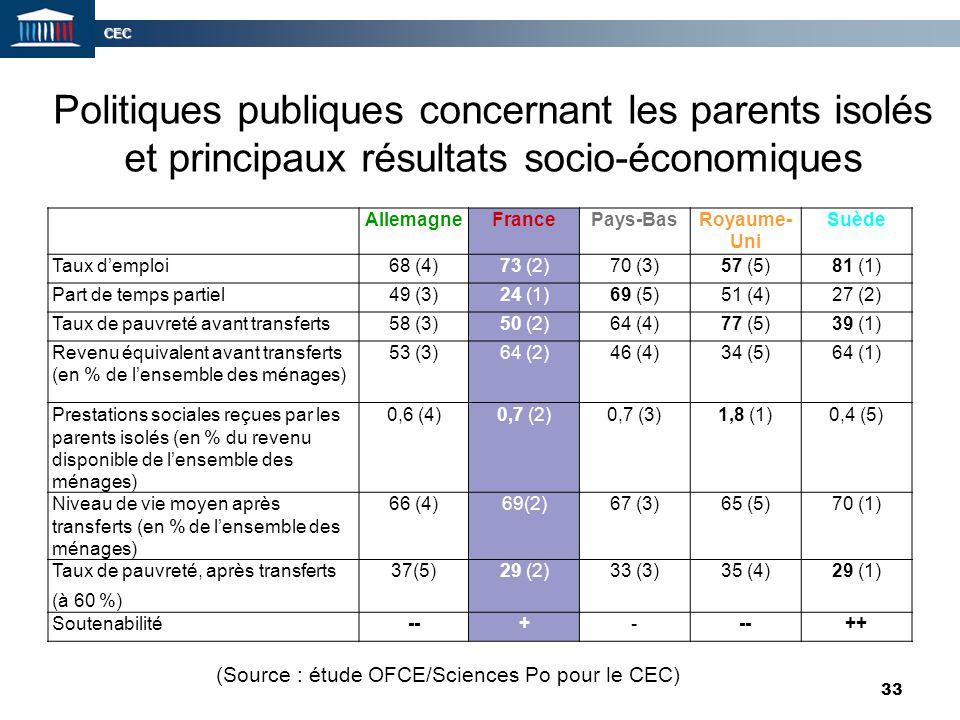 CEC 33 Politiques publiques concernant les parents isolés et principaux résultats socio-économiques AllemagneFrancePays-BasRoyaume- Uni Suède Taux d'e