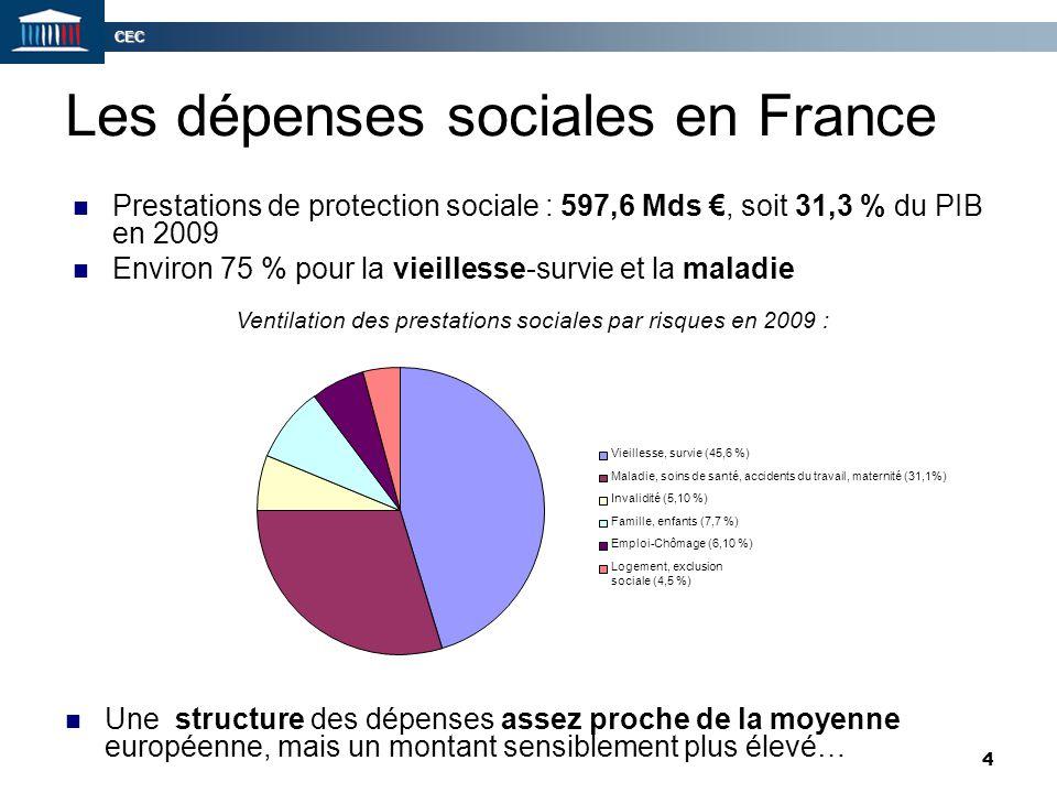 CEC 4 Les dépenses sociales en France Prestations de protection sociale : 597,6 Mds €, soit 31,3 % du PIB en 2009 Environ 75 % pour la vieillesse-surv
