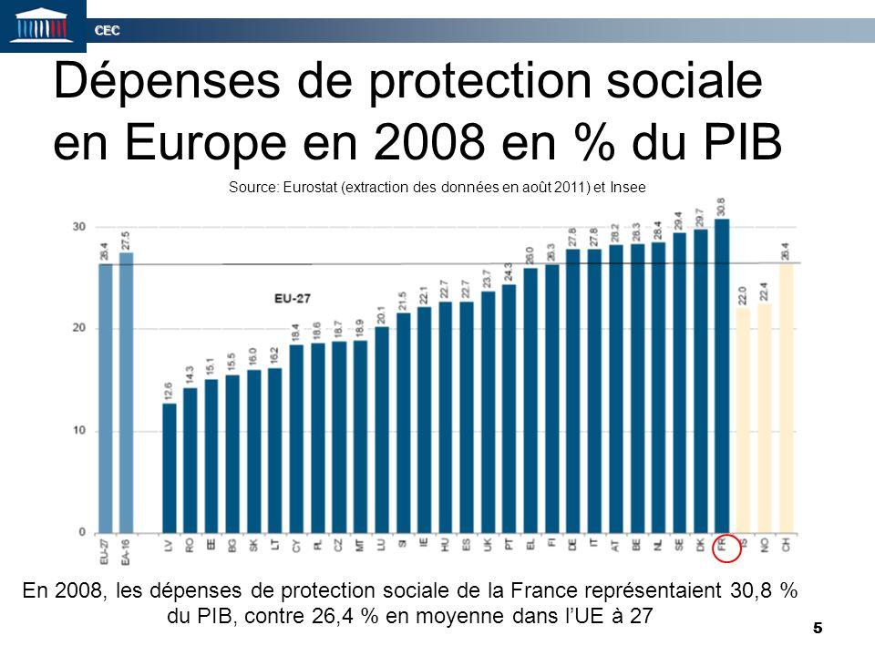 CEC 5 5 Dépenses de protection sociale en Europe en 2008 en % du PIB En 2008, les dépenses de protection sociale de la France représentaient 30,8 % du
