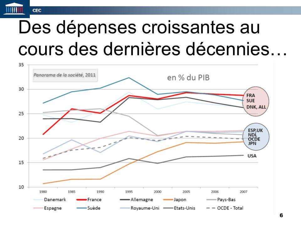 CEC 7 7 … particulièrement en France Évolution des dépenses sociales entre 1982, ou l'année disponible la moins récente, et 2007 dans les pays de l'OCDE (en points de PIB)