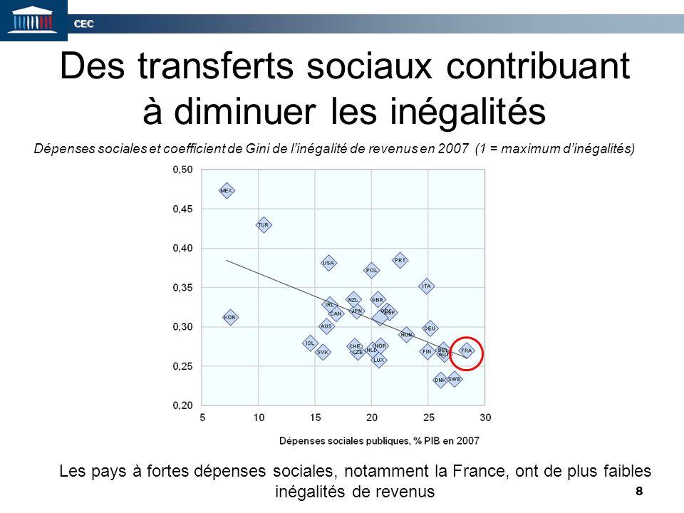 CEC 8 Des transferts sociaux contribuant à diminuer les inégalités Dépenses sociales et coefficient de Gini de l'inégalité de revenus en 2007 (1 = max