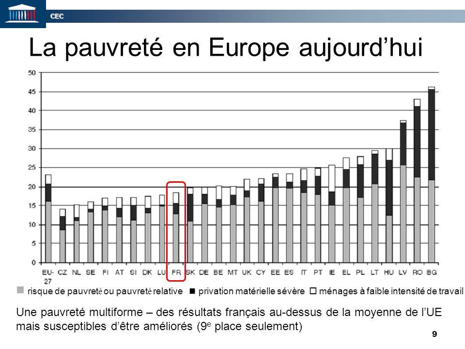 CEC 30 Taux d'emploi et de pauvreté des parents isolés en 2007 En France, le taux d'emploi des parents isolés est supérieur à la moyenne des pays de l'OCDE, tandis que leur taux de pauvreté est nettement inférieur.