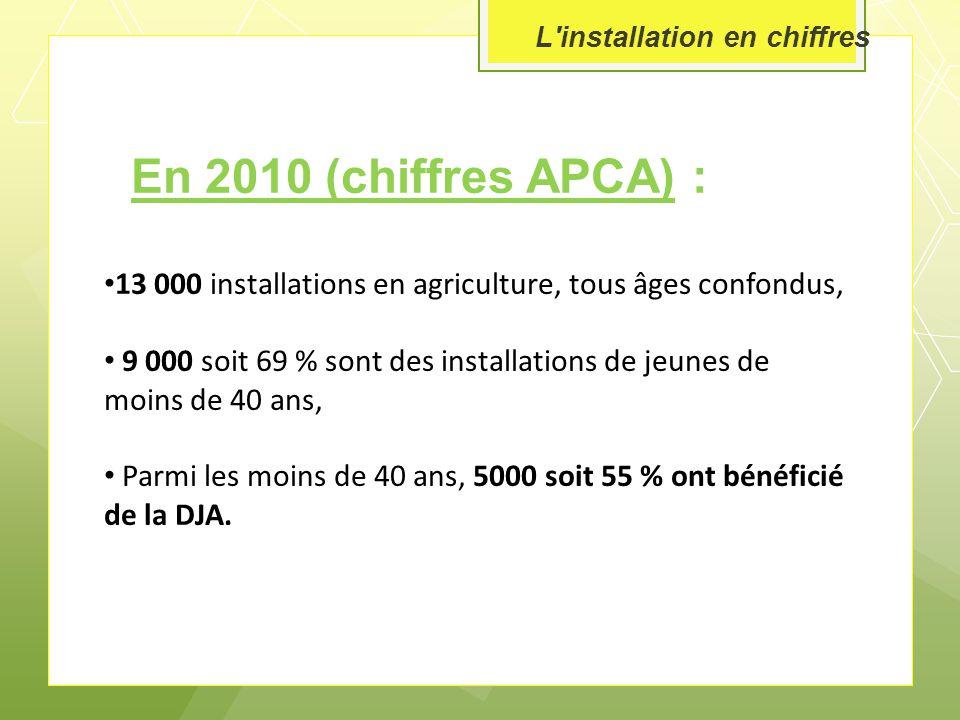 L installation en chiffres En 2010 (chiffres APCA) : 13 000 installations en agriculture, tous âges confondus, 9 000 soit 69 % sont des installations de jeunes de moins de 40 ans, 5000 soit 55 % ont bénéficié de la DJA.