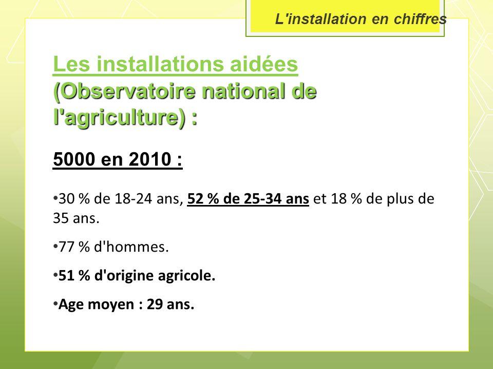Les installations aidées (Observatoire national de l agriculture) : 5000 en 2010 : 30 % de 18-24 ans, 52 % de 25-34 ans et 18 % de plus de 35 ans.