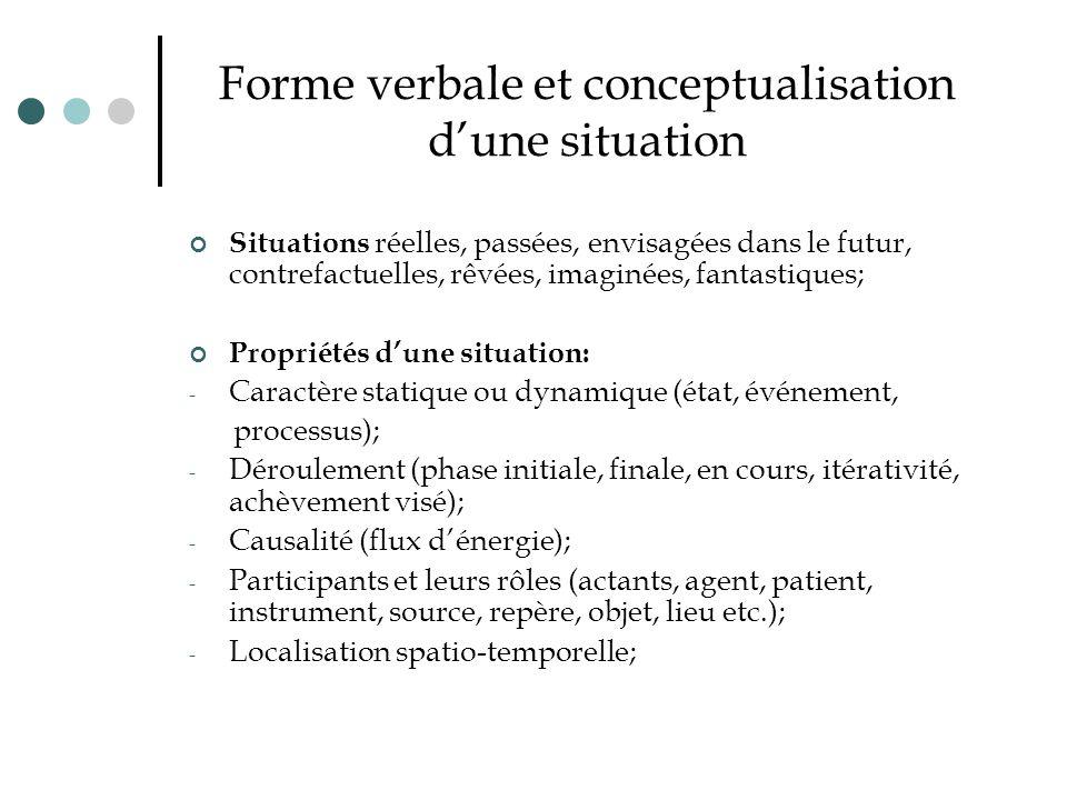 Forme verbale et conceptualisation d'une situation Situations réelles, passées, envisagées dans le futur, contrefactuelles, rêvées, imaginées, fantast