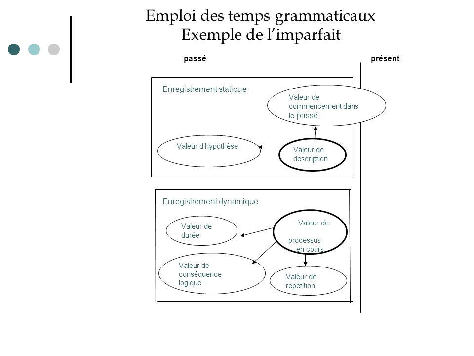 Emploi des temps grammaticaux Exemple de l'imparfait passé présent Valeur de durée Valeur de commencement dans le passé Valeur de description Valeur d