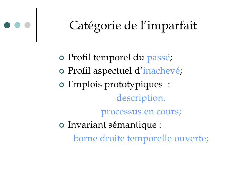 Catégorie de l'imparfait Profil temporel du passé; Profil aspectuel d'inachevé; Emplois prototypiques : description, processus en cours; Invariant sém