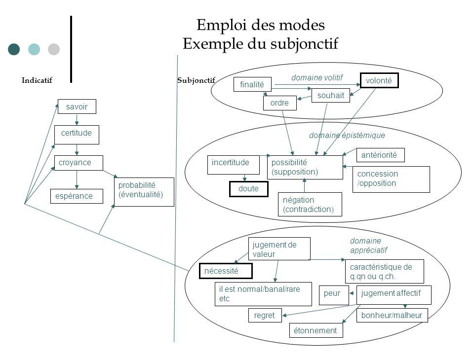 Emploi des modes Exemple du subjonctif Indicatif Subjonctif domaine volitif finalité ordre souhait volonté possibilité (supposition) antériorité conce