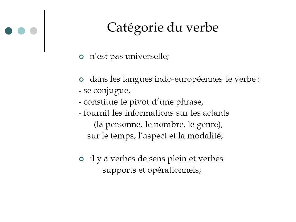 Conjugaison du verbe français 1 verbe = 102 formes; 82 tableaux de conjugaison dans Le Bescherelle