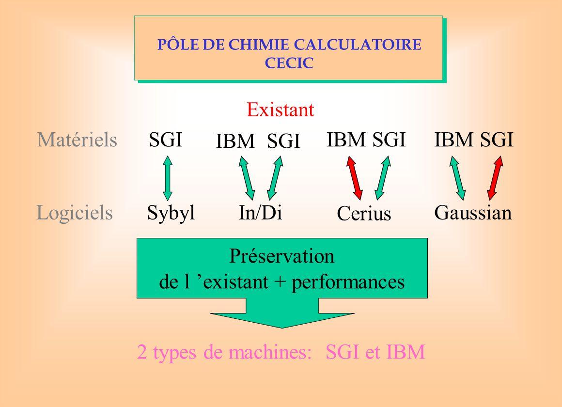Existant Matériels LogicielsSybylIn/Di Cerius Gaussian SGI IBM SGI Préservation de l 'existant + performances 2 types de machines: SGI et IBM PÔLE DE CHIMIE CALCULATOIRE CECIC