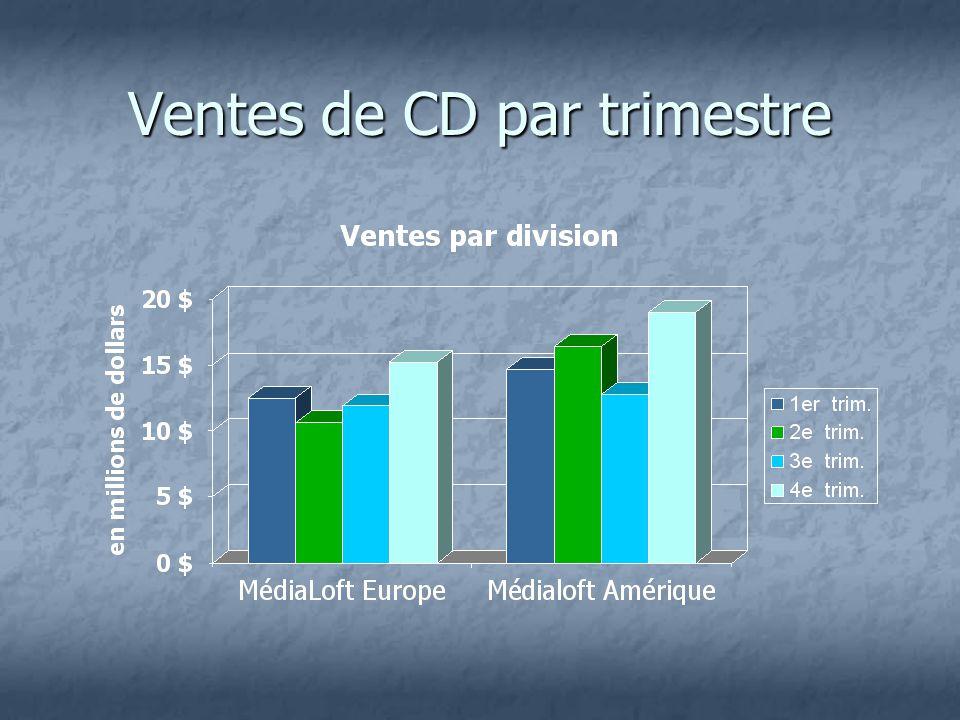 Ventes de CD par trimestre