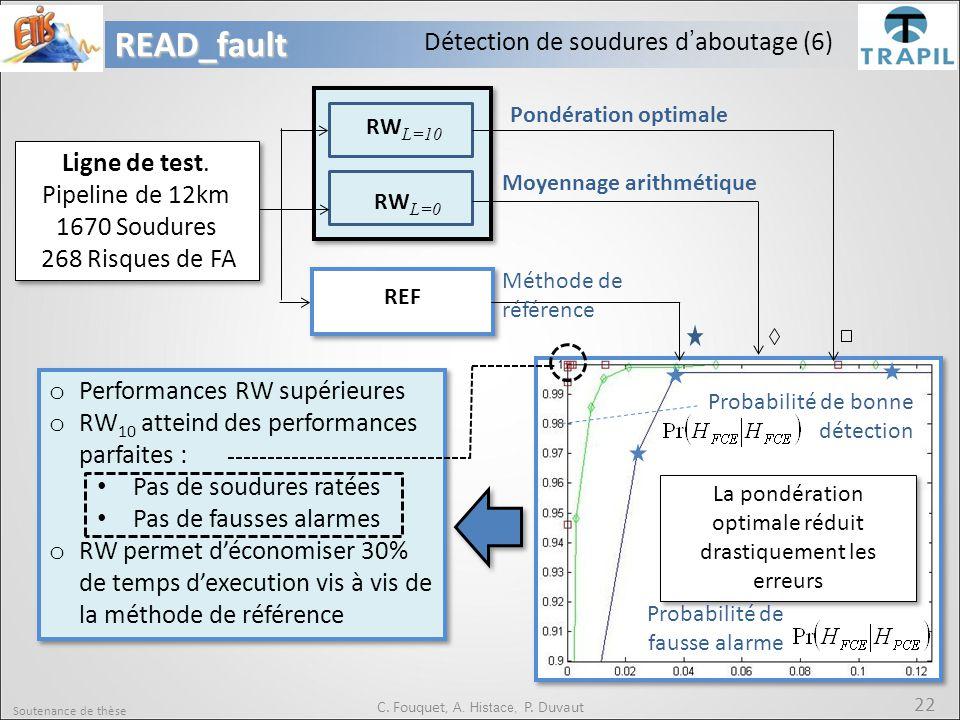 Soutenance de thèse 22READ_fault C. Fouquet, A. Histace, P. Duvaut RW L=10 RW L=0 REF Pondération optimale Moyennage arithmétique Méthode de référence