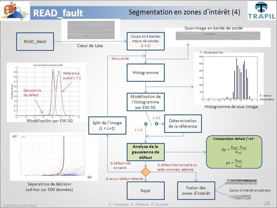Soutenance de thèse 28READ_fault C. Fouquet, A. Histace, P. Duvaut Cœur de tube Coupe en 4 bandes macro de sondes (L = 1) Histogramme Modélisation de