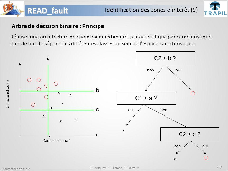 Soutenance de thèse 42READ_fault C. Fouquet, A. Histace, P. Duvaut Identification des zones d'intérêt (9) Arbre de décision binaire : Principe Réalise