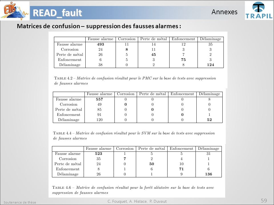 Soutenance de thèse 59READ_fault C. Fouquet, A. Histace, P. Duvaut Annexes Matrices de confusion – suppression des fausses alarmes :