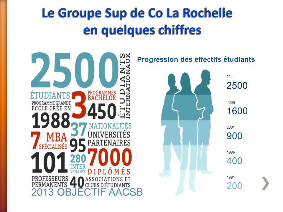 Progression des effectifs étudiants 1991 200 1996 400 2001 900 2006 1600 2011 2500 2013 OBJECTIF AACSB