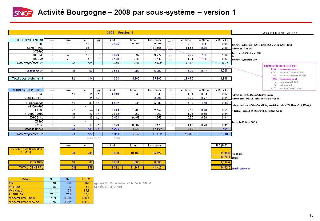 10 Activité Bourgogne – 2008 par sous-système – version 1