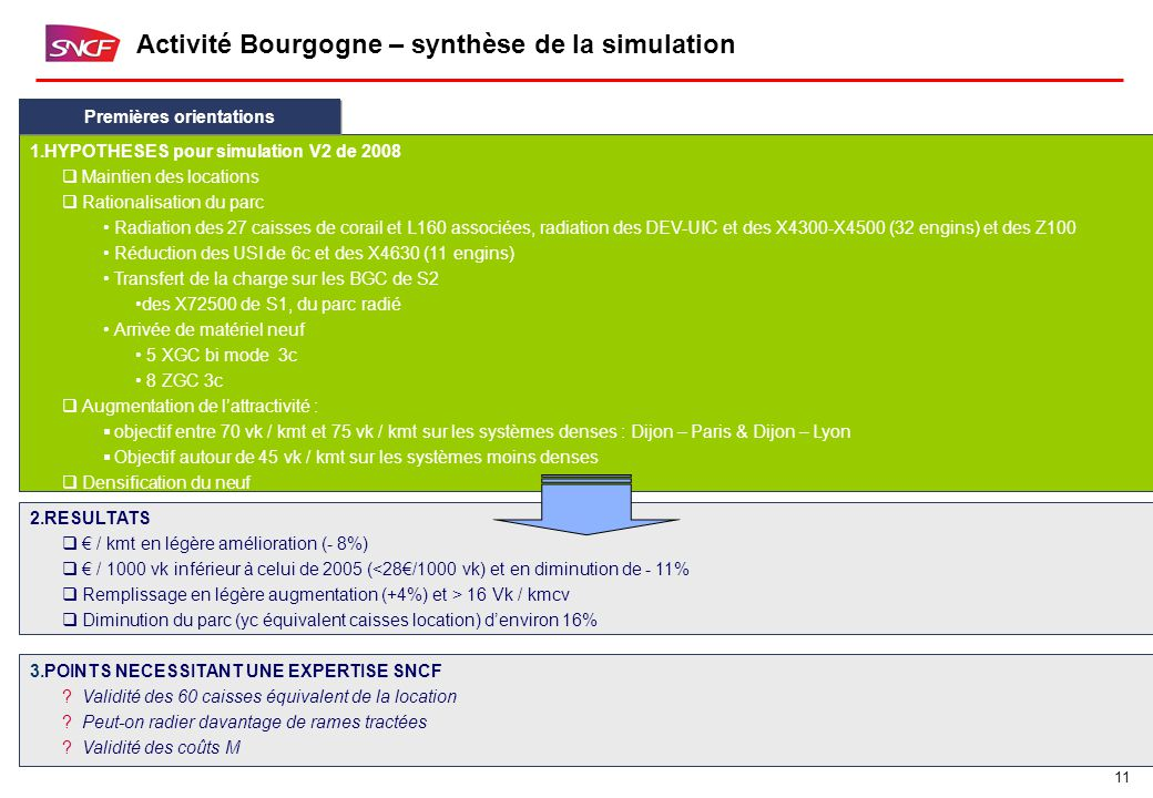 11 Activité Bourgogne – synthèse de la simulation 1.HYPOTHESES pour simulation V2 de 2008  Maintien des locations  Rationalisation du parc Radiation des 27 caisses de corail et L160 associées, radiation des DEV-UIC et des X4300-X4500 (32 engins) et des Z100 Réduction des USI de 6c et des X4630 (11 engins) Transfert de la charge sur les BGC de S2 des X72500 de S1, du parc radié Arrivée de matériel neuf 5 XGC bi mode 3c 8 ZGC 3c  Augmentation de l'attractivité :  objectif entre 70 vk / kmt et 75 vk / kmt sur les systèmes denses : Dijon – Paris & Dijon – Lyon  Objectif autour de 45 vk / kmt sur les systèmes moins denses  Densification du neuf Premières orientations 2.RESULTATS  € / kmt en légère amélioration (- 8%)  € / 1000 vk inférieur à celui de 2005 (<28€/1000 vk) et en diminution de - 11%  Remplissage en légère augmentation (+4%) et > 16 Vk / kmcv  Diminution du parc (yc équivalent caisses location) d'environ 16% 3.POINTS NECESSITANT UNE EXPERTISE SNCF Validité des 60 caisses équivalent de la location Peut-on radier davantage de rames tractées Validité des coûts M