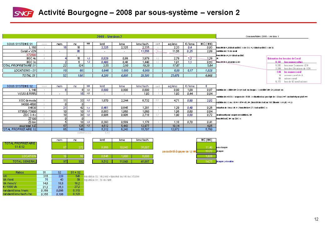 12 Activité Bourgogne – 2008 par sous-système – version 2