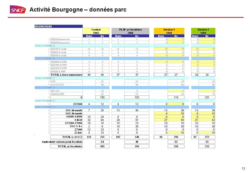 13 Activité Bourgogne – données parc