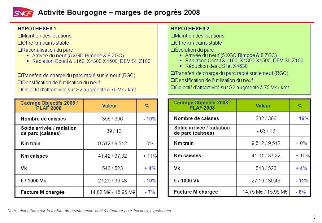 3 Activité Bourgogne – marges de progrès 2008 Cadrage Objectifs 2008 / PLAF 2008 Valeur% Nombre de caisses356 / 396- 10% Solde arrivée / radiation de parc (caisses) - 39 / 13 Km train9,512 / 9,5120% Km caisses41,42 / 37,32+ 11% Vk543 / 523+ 4% € / 1000 Vk27,29 / 30,48- 10% Facture M chargée14,82 M€ / 15,95 M€- 7% Cadrage Objectifs 2008 / PLAF 2008 Valeur% Nombre de caisses332 / 396- 16% Solde arrivée / radiation de parc (caisses) - 63 / 13 Km train9,512 / 9,512+ 0% Km caisses41,01 / 37,32+ 10% Vk543 / 523+ 4% € / 1000 Vk27,19 / 30,48- 11% Facture M chargée14,75 M€ / 15,95 M€- 8% HYPOTHESES 1  Maintien des locations  Offre km trains stable  Rationalisation du parc  Arrivée du neuf (5 XGC Bimode & 8 ZGC)  Radiation Corail & L160, X4300-X4500, DEV-SI, Z100  Transfert de charge du parc radié sur le neuf (BGC)  Densification de l'utilisation du neuf  Objectif d'attractivité sur S2 augmenté à 75 Vk / kmt HYPOTHESES 2  Maintien des locations  Offre km trains stable  Évolution du parc  Arrivée du neuf (5 XGC Bimode & 8 ZGC)  Radiation Corail & L160, X4300-X4500, DEV-SI, Z100  Réduction des USI et X4630  Transfert de charge du parc radié sur le neuf (BGC)  Densification de l'utilisation du neuf  Objectif d'attractivité sur S2 augmenté à 75 Vk / kmt Note : des efforts sur la facture de maintenance sont à effectuer pour les deux hypothèses