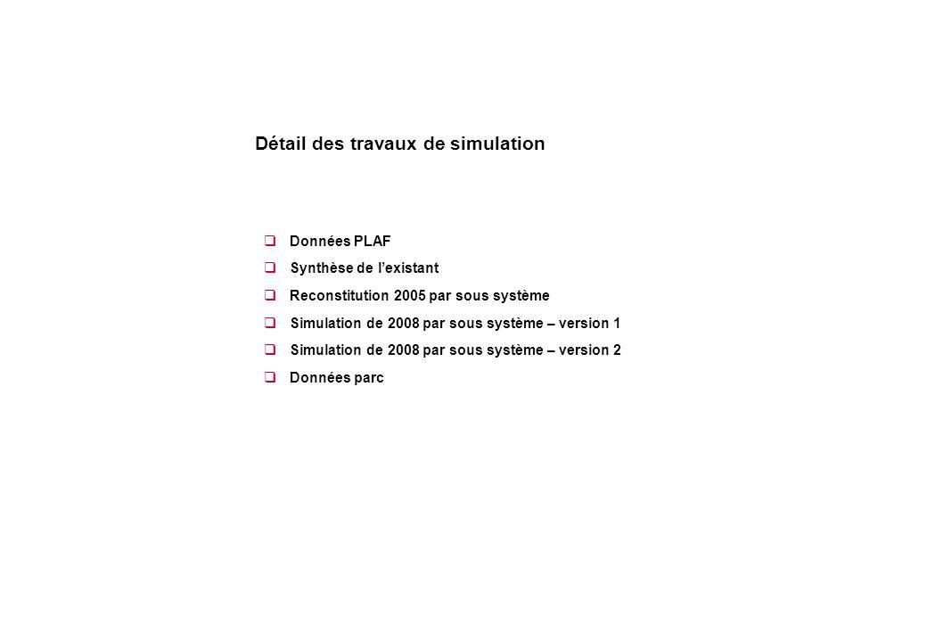  Données PLAF  Synthèse de l'existant  Reconstitution 2005 par sous système  Simulation de 2008 par sous système – version 1  Simulation de 2008 par sous système – version 2  Données parc Détail des travaux de simulation